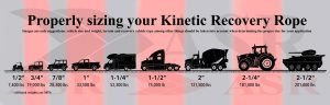 Advanced Rigging Systems Kinetic Recovery Rope Sizing Guide